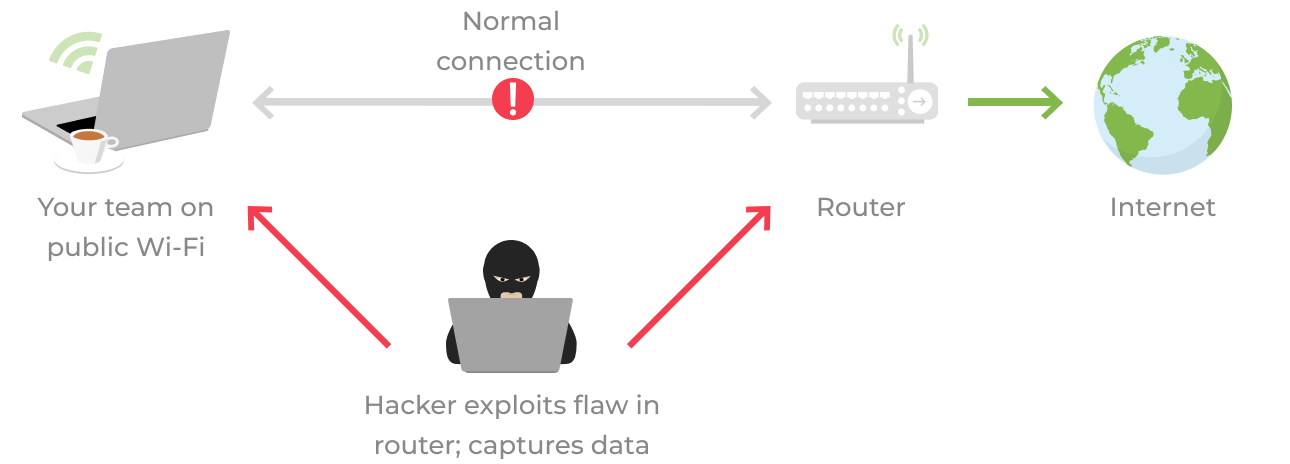 You connect to public Wi-Fi, but an attacker exploits a security flaw in the router. The attacker can then capture the data between the router and connected devices.