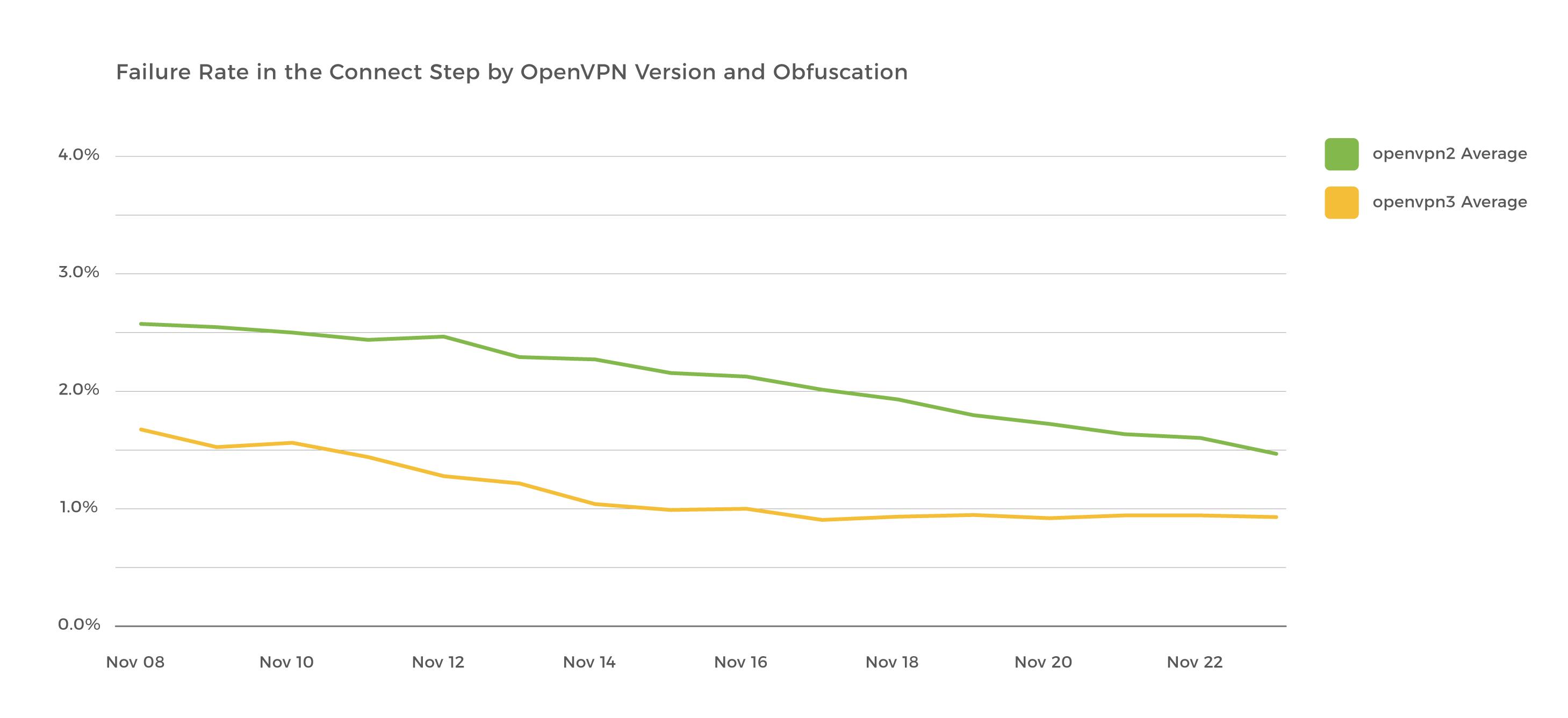 openvpn_chart