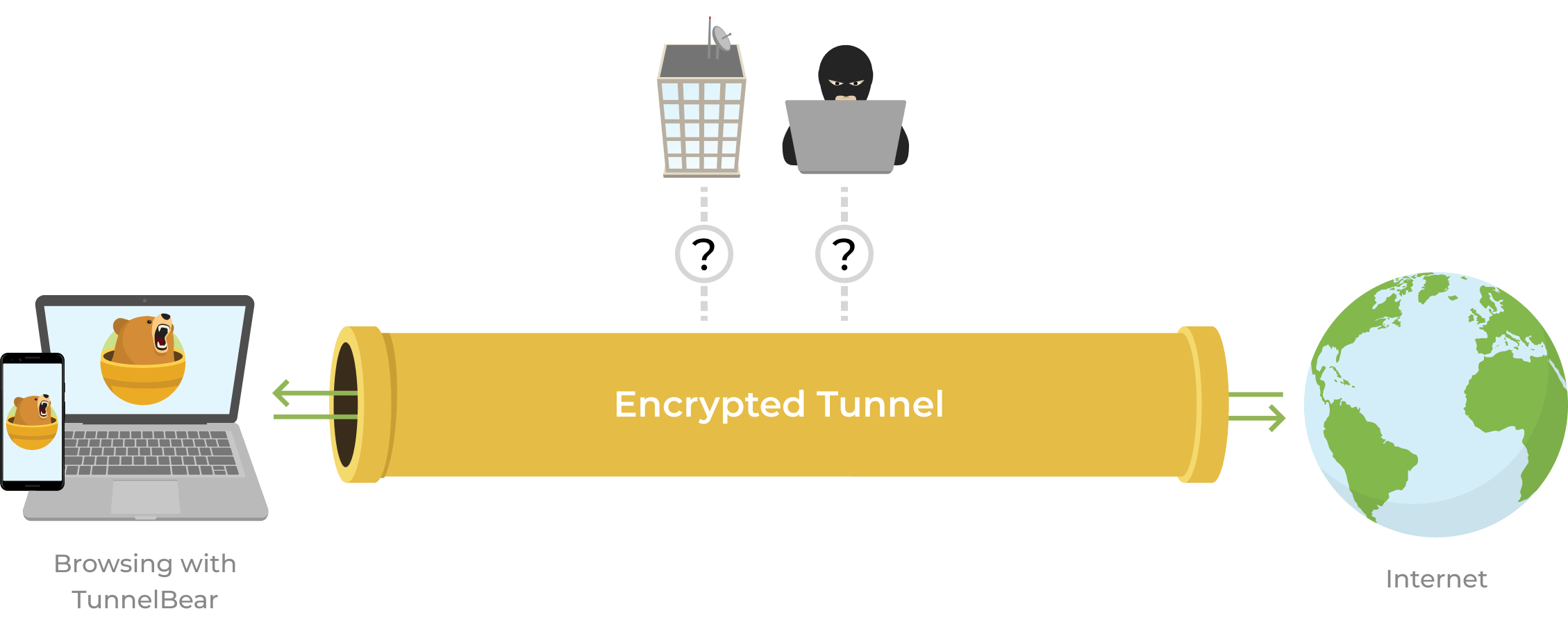 TunnelBear sends your browsing through an encrypted tunnel, keeping you safe from ISP and hackers
